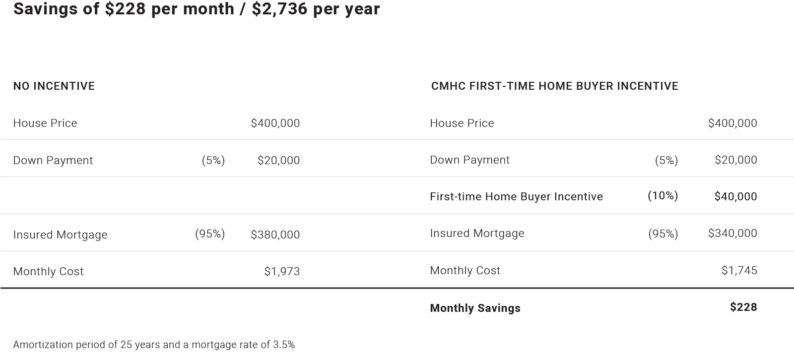 how the First-Time Home Buyer Incentive will work